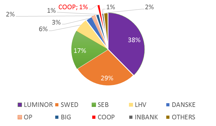 estonia bank market share Luminor LHV Swedbank SEB COOP