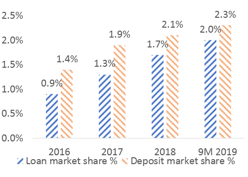 coop bank loan deposit market share