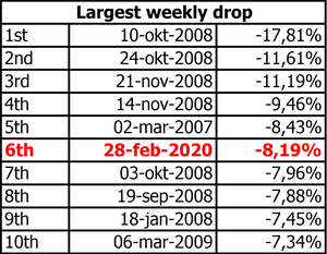 Baltic stock market performance drop