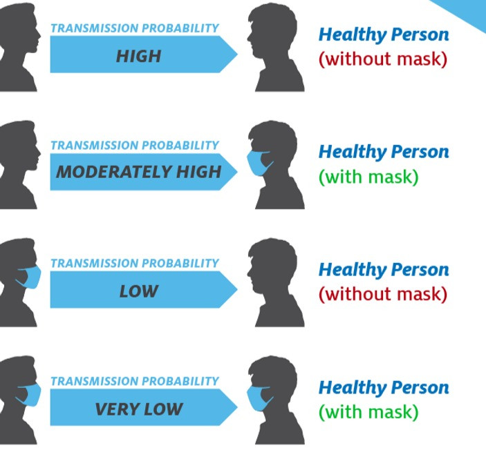 Transmission probabilities with and without masks (courtesy Bryan Health)