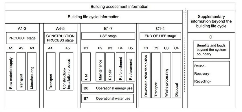 Buildings-LCA-stages-according-to-EN-159