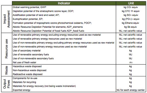 EN15978-Indicators.png