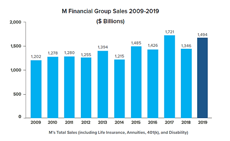 M Financial - TRC Financial Total Sales.