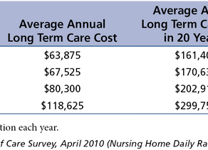 Paying for Long Term Care