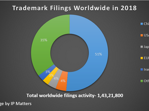 Trademark Filing Pattern – 2018