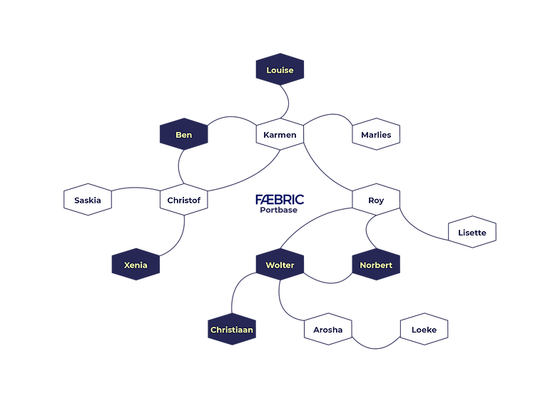 Faebric Network Portbase Team_v3.png