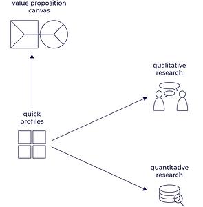vpc, quick profiles, qualitative researc