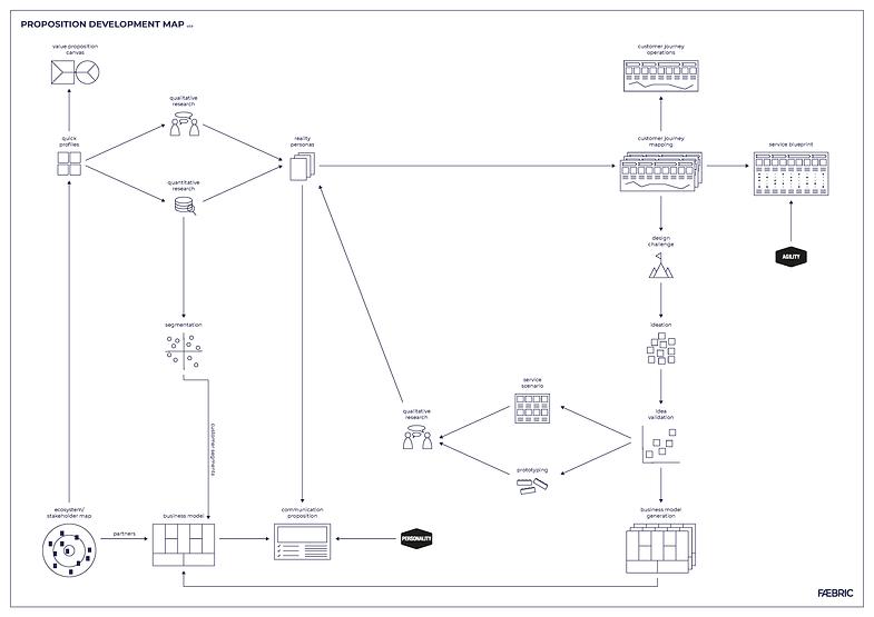 Proposition Development Map_v3.0.png