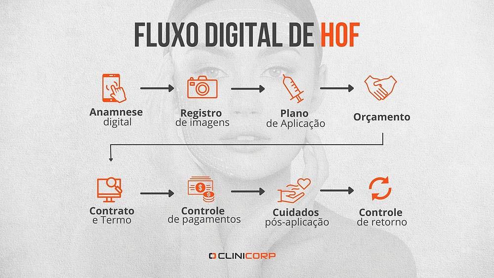 As etapas do Fluxo Digital em Harmonização Facial
