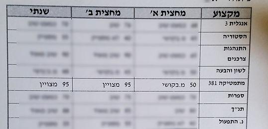 תעודה עם שיפור ציון מ-50 ל-95