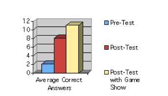 Case Study: Game Shows in the Classroom – Increasing Content Retention Pre-to-Post Test.
