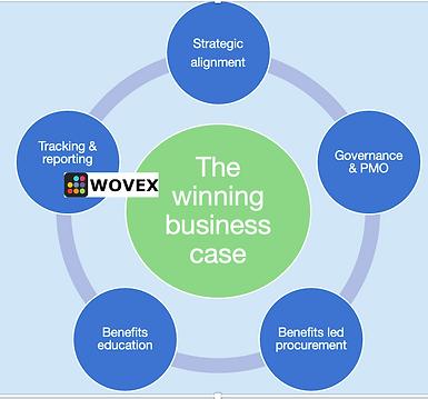 Winning business case.png