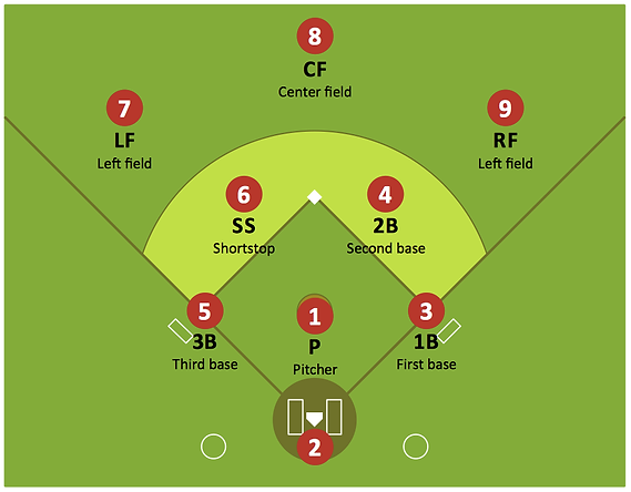 Sport-Baseball-defence-positions-Sample.