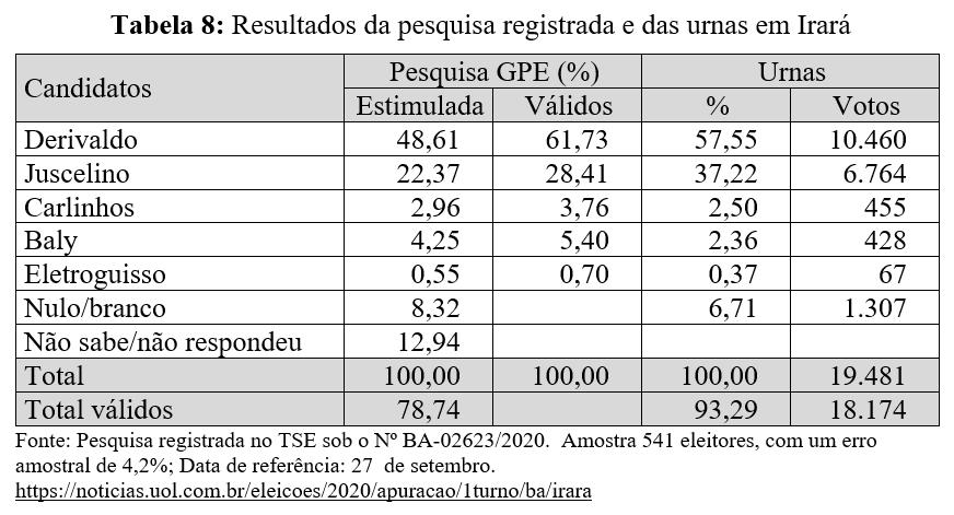Resultados da pesquisa registrada e das urnas em Irará - Eleições 2020
