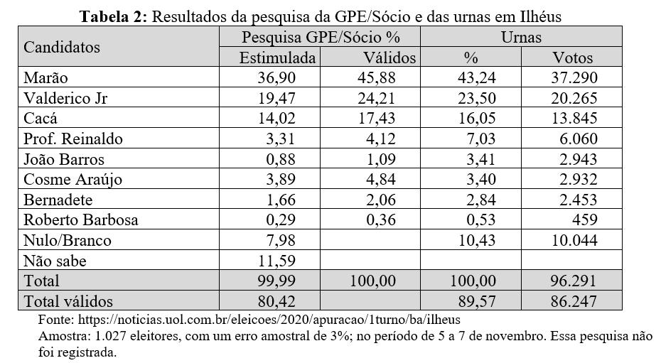 Resultados da pesquisa da GPE/Sócio e das urnas em Ilhéus - Eleições 2020