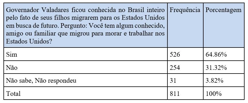 Governador Valadares ficou conhecida no Brasil inteiro pelo fato de seus filhos migrarem para os Estados Unidos em busca de futuro. Pergunto: Você tem algum conhecido, amigo ou familiar que migrou para morar e trabalhar nos Estados Unidos?