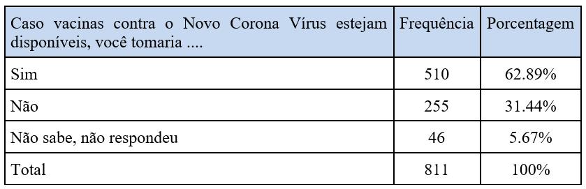Caso vacinas contra o Novo Corona Vírus estejam disponíveis, você tomaria ....