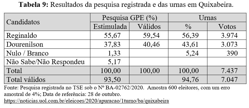 Resultados da pesquisa registrada e das urnas em Quixabeira - Eleições 2020