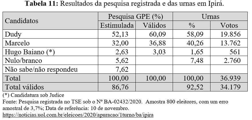 Resultados da pesquisa registrada e das urnas em Ipirá - Eleições 2020