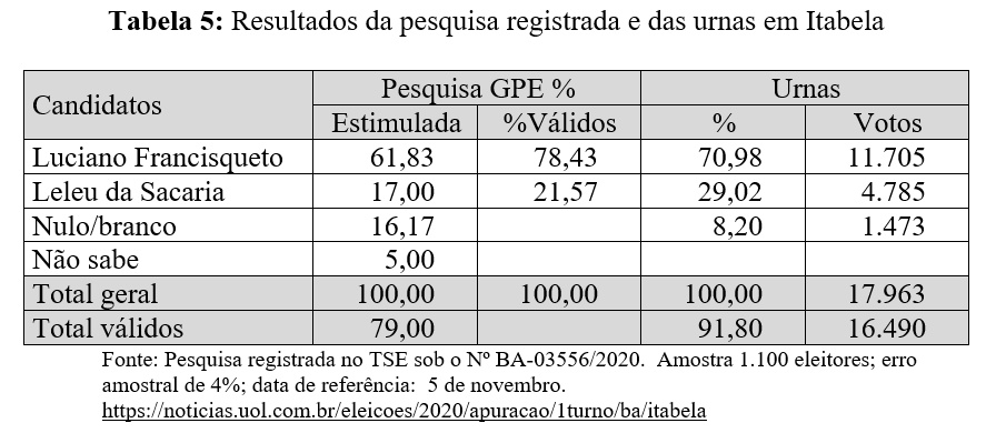 Resultados da pesquisa registrada e das urnas em Itabela