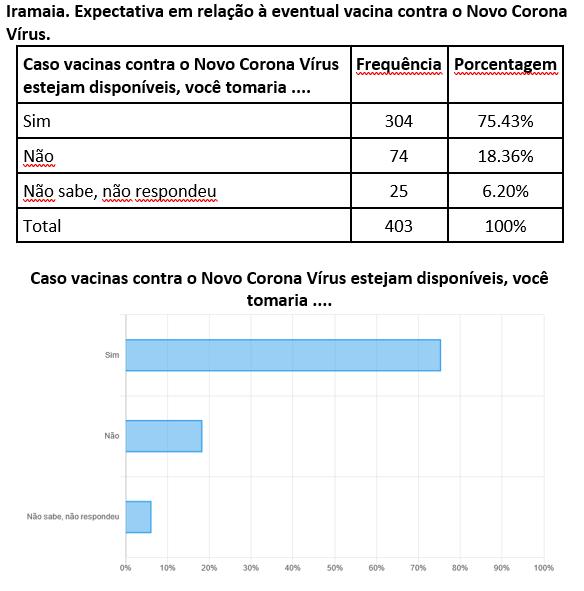 Iramaia. Expectativa em relação à eventual vacina contra o Novo Corona Vírus
