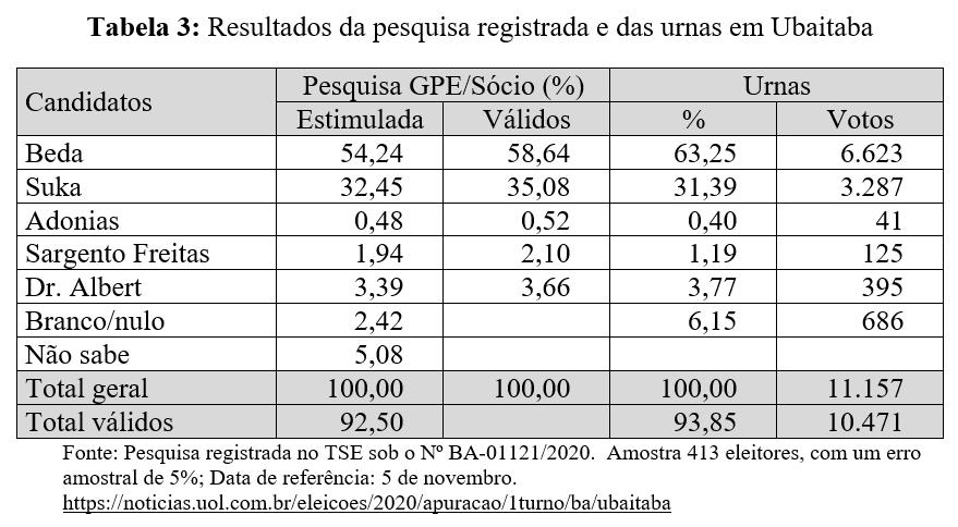 Resultados da pesquisa registrada e das urnas em Ubaitaba - Eleições 2020