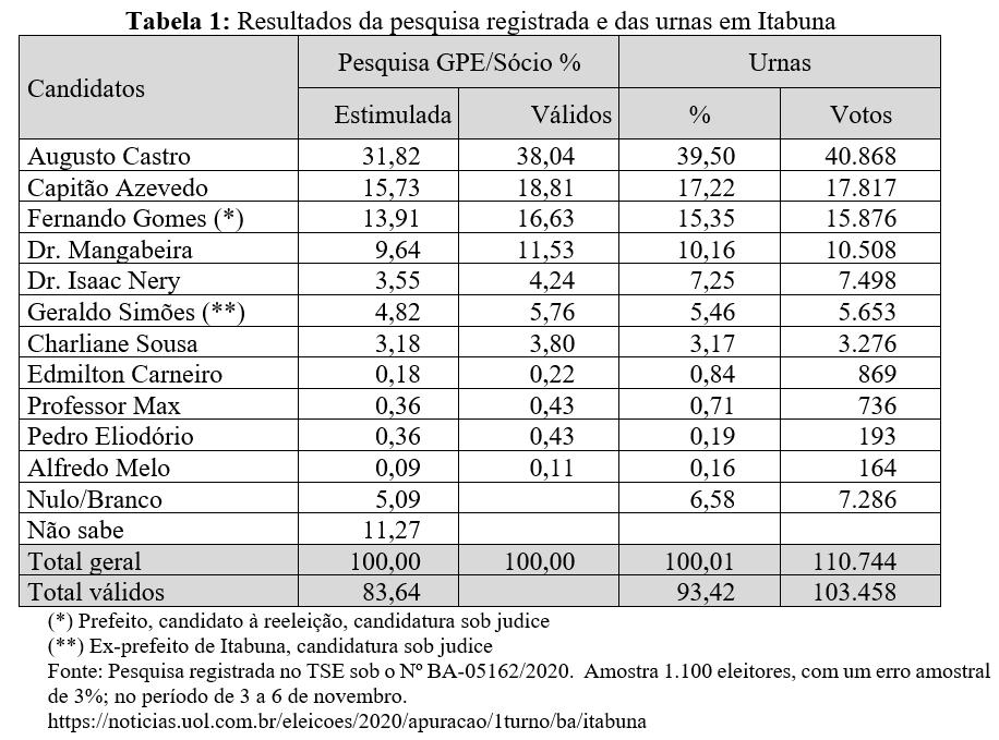 Resultados da pesquisa registrada e das urnas em Itabuna - Eleições 2020