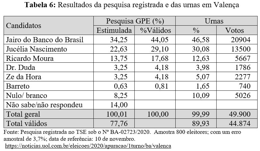 Resultados da pesquisa registrada e das urnas em Valença - Eleições 2020