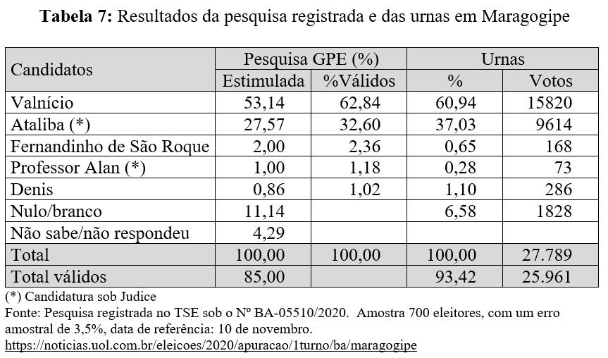 Resultados da pesquisa registrada e das urnas em Maragogipe - Eleições 2020