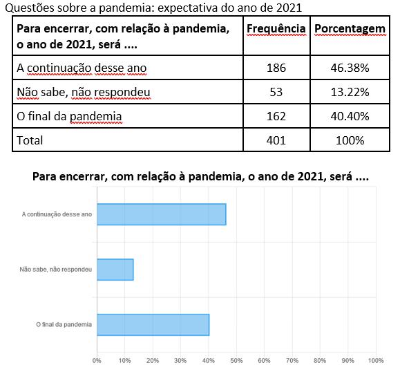 Caetité. Expectativa do ano de 2021 sobre a pandemia