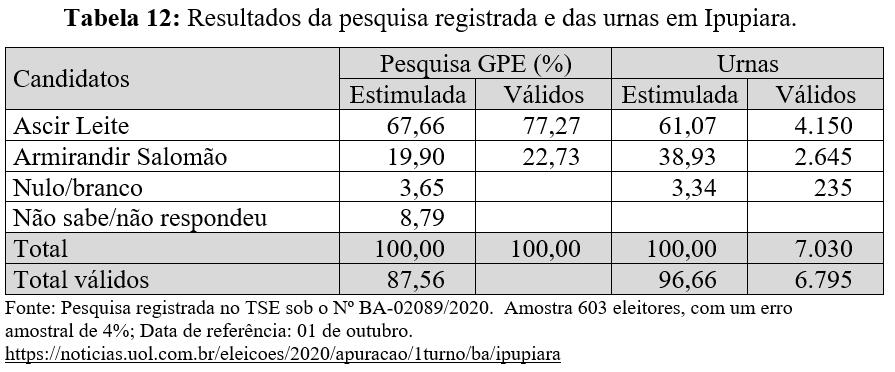 Resultados da pesquisa registrada e das urnas em Ipupiara - Eleições 2020