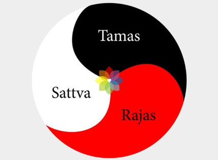 The Dance of the Gunas: Nature's Three Fundamental Forces