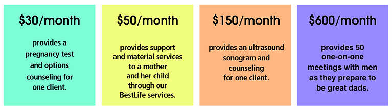 donation chart