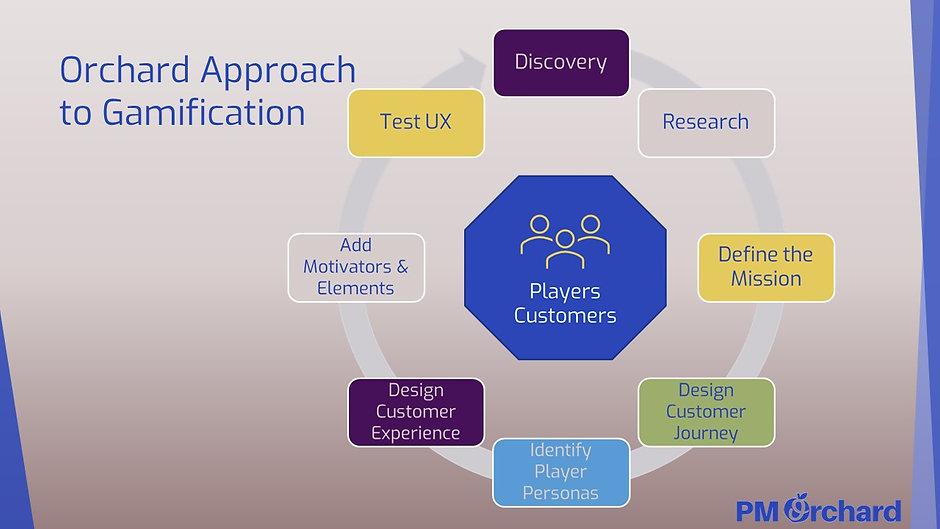 Orchard Approach Process.jpg