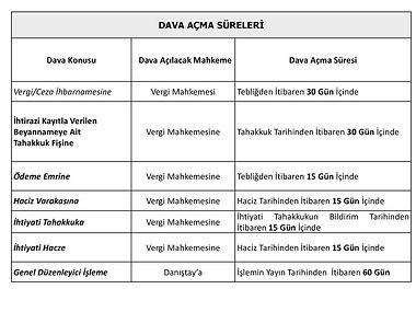 DAVA+AÇMA+SÜRELERİ+Dava+Konusu.+Dava+