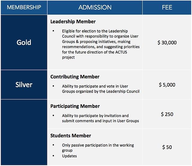 ACTUS Membership Fees
