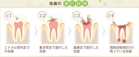 名東区 歯科