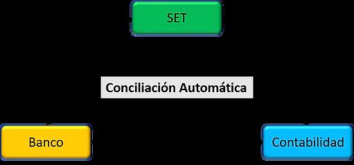 ConciliacionContableSETBanco.png