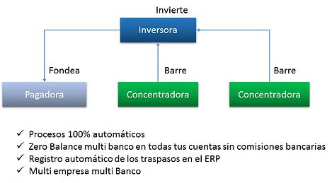 diagramaBarridos.png