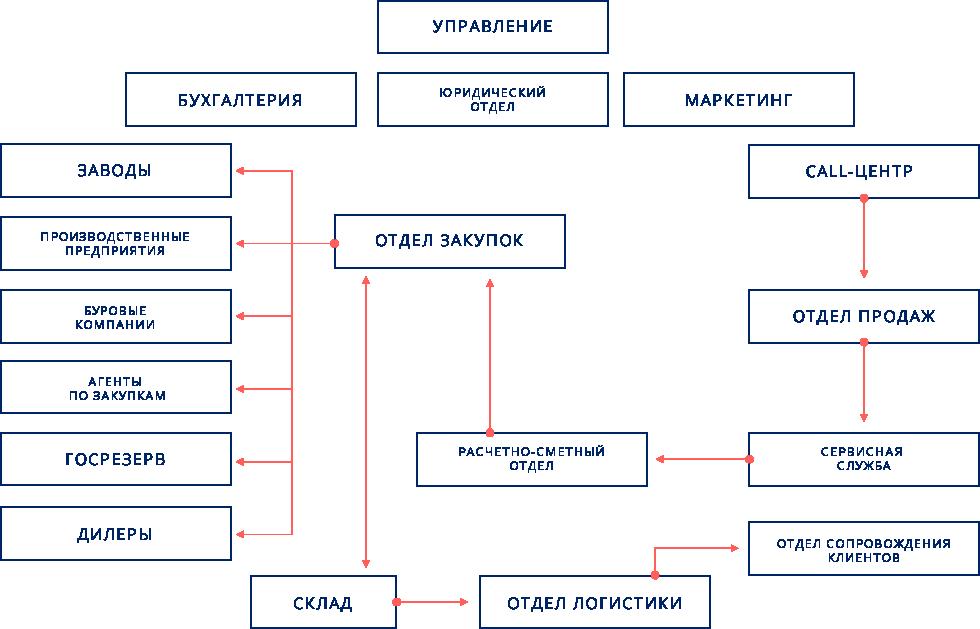 Структура компании Урал Ресурс