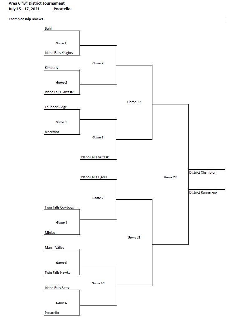 2021 District B Tourney Championship Bracket.JPG