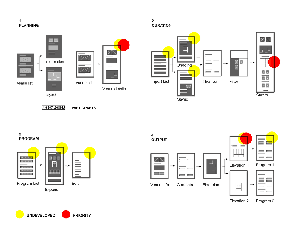 wireframe ux ui user experience neha mann desing research android ios mobile app