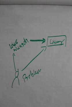 Idee_Problem_Lösung