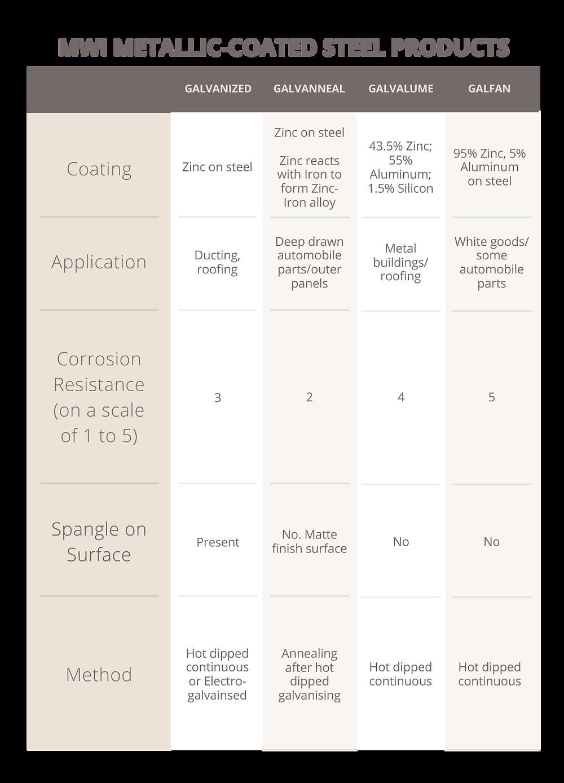 MWI metallic-coated steel products chart / table