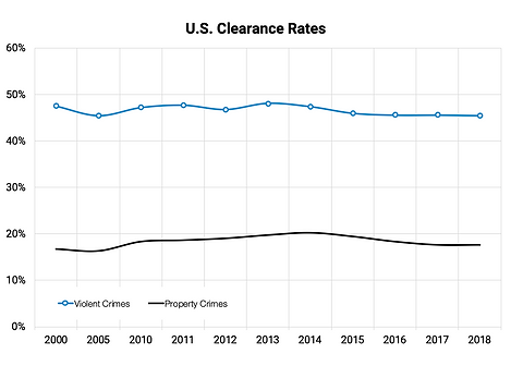 US-Clearance_Rates.png