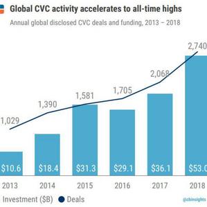 CVC Activity Surges Globally