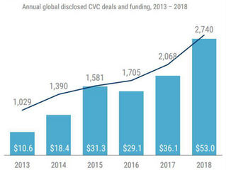 CVC Activity Surges Globally