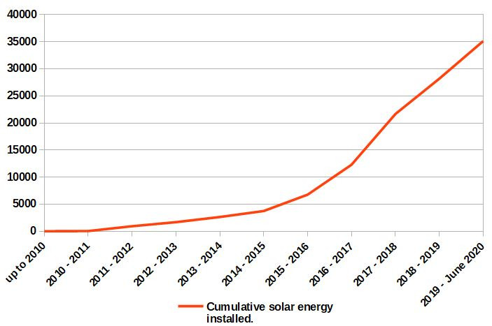 a chart shows total installed solar capacity since year 2010