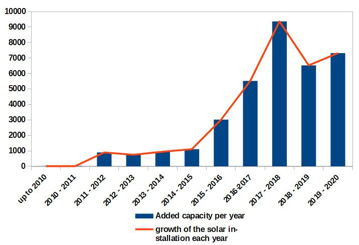 bar chart showing the growth of solar energy installation