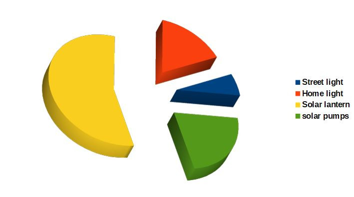 pie chart showing off grid distribution of solar appliances